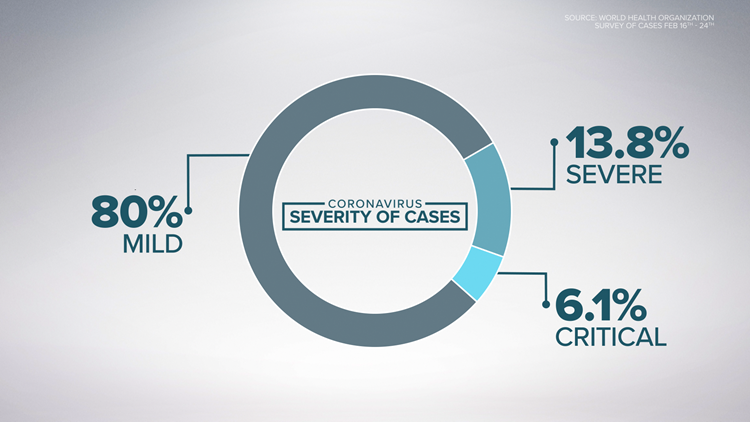 Coronavirus: Severity of Cases