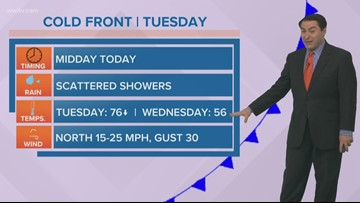 The weather turns much colder Tuesday