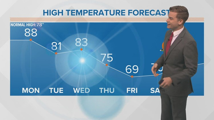 Near-record heat Monday, storms Wednesday, cool-down for Halloween