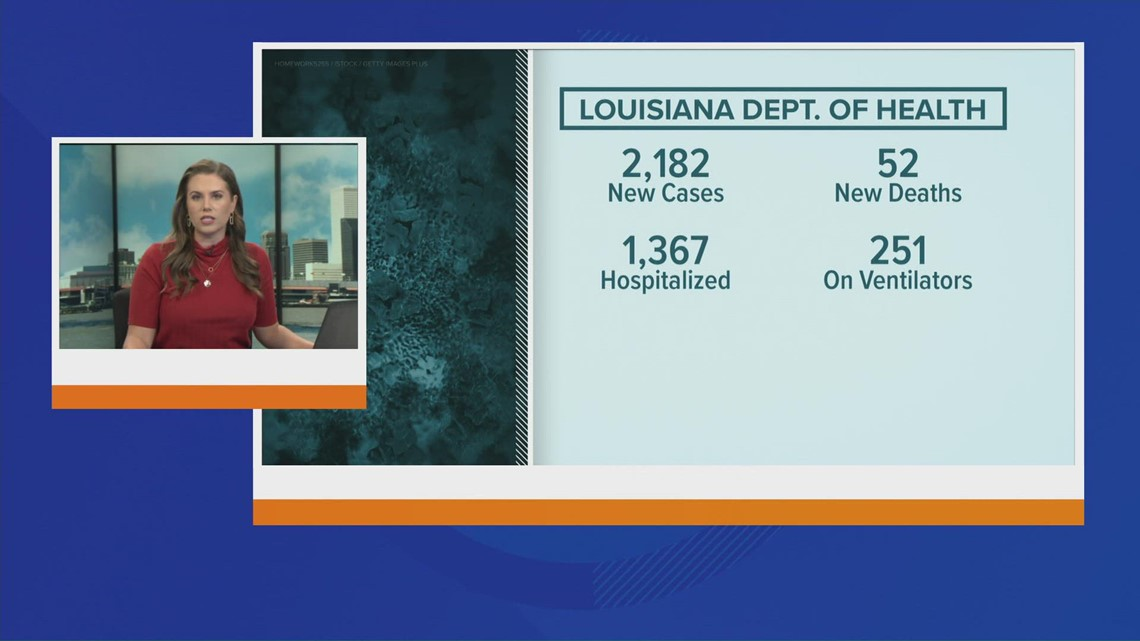 One parish down from 'highest risk' of COVID infection, Louisiana cases continue drop