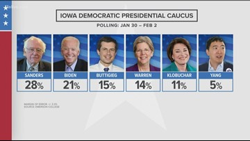 Iowa caucuses could predict Democratic nominee, but not king or queen maker